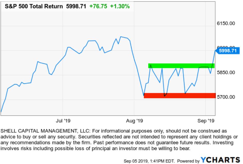 stock market spx spy trend