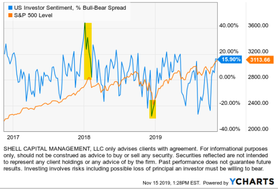 aaii investor sentiment survey research backtesting