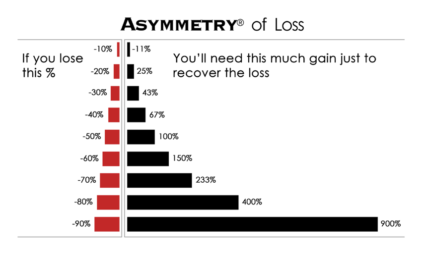 asymmetry of loss losses are asymmetric risk management