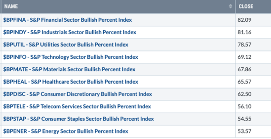 bullish percent sector