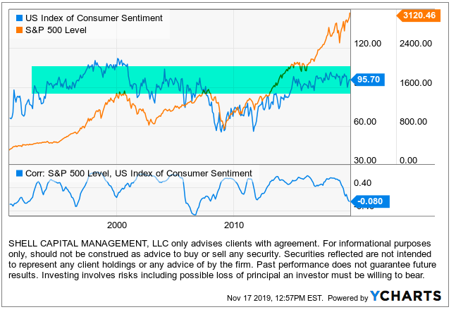 consumer sentiment correlation with the stock market intermarket analysis