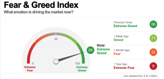fear greed index investor sentiment