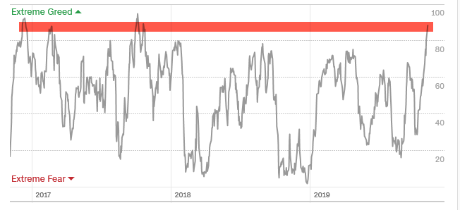 fear greed index over time