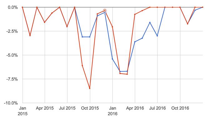 moving average drawdown whipsaw risk