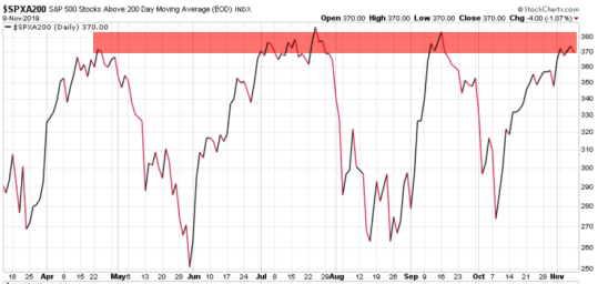 Percent of S&P 500 stocks above 200 day moving average $SPXA200