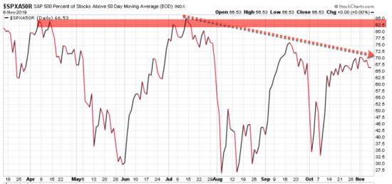percent of stocks below 50 day moving average S&P 500 index SPX SPY