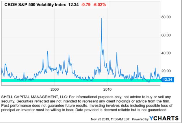 VIX $VIX #VIX implied volatility mean reversion countertrend expansion trading asymmetric