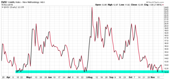VIX $VIX #VIX IMPLIED VOLATLITY