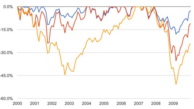 asymmetric trading drawdown