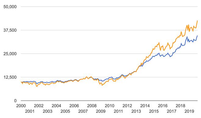 asymmetric trading system risk reward