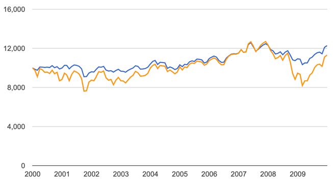 asymmetric trading system through bear market