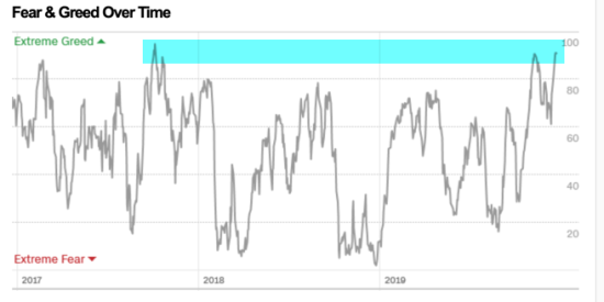 CNN FEAR GREED INDEX HISTORY BACKTESTED