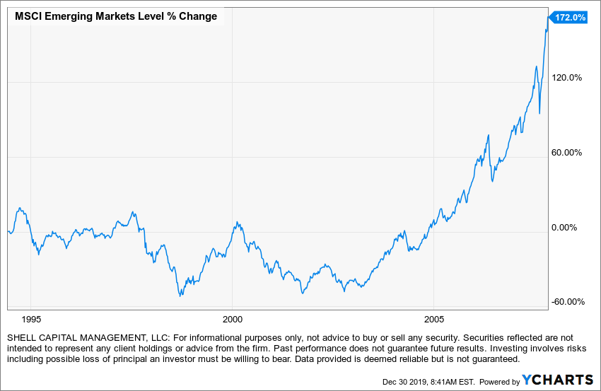 emerging markets eem $eem trend following asymmetric