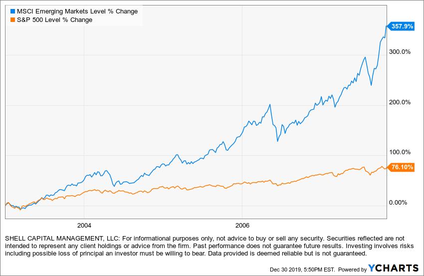 emerging markets outperform