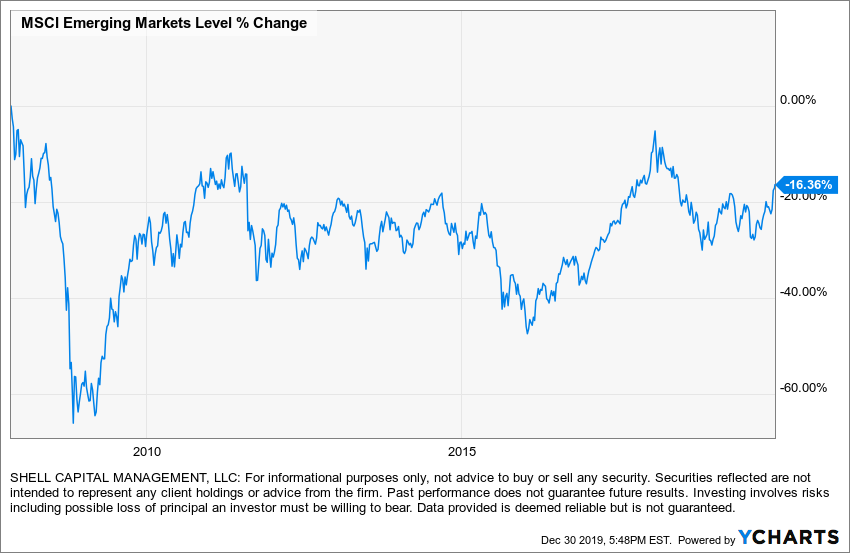 emerging markets since 2007