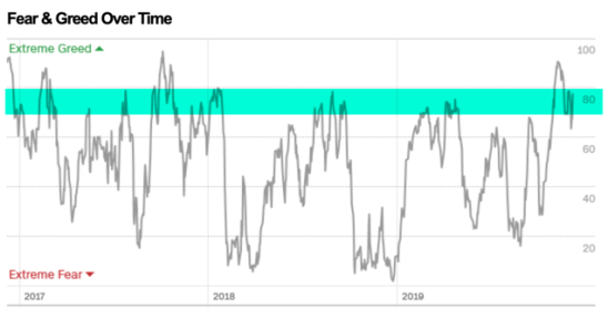 fear and greed index over time