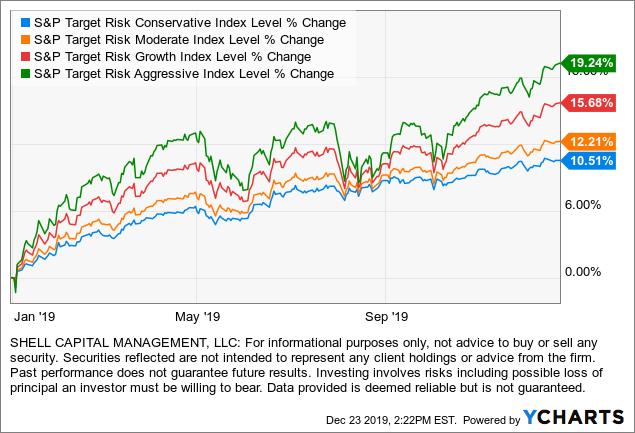 global tactical asset allocation performance 2019 asymmetric return