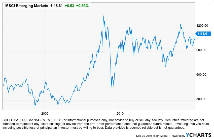 msci emerging markets index history