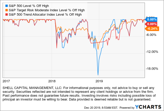 S&P trend allocator trend following risk management drawdown