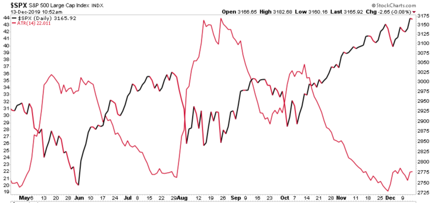 spx negative correlation with atr volatility vix