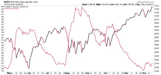 spx negative correlation with atr volatility vix