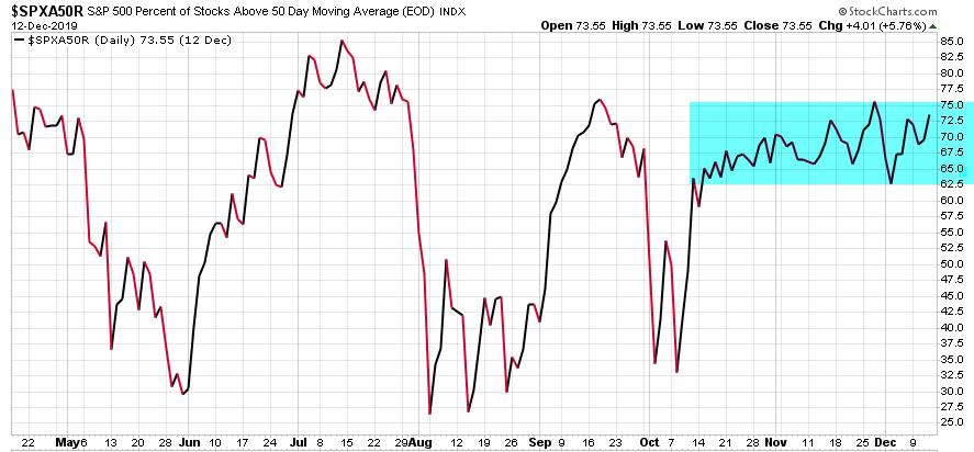 spx percent of stocks above 50 day