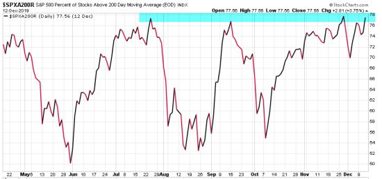spx percent stocks above 200 day moving average