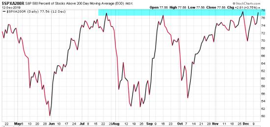 spx percent stocks above 200 day moving average