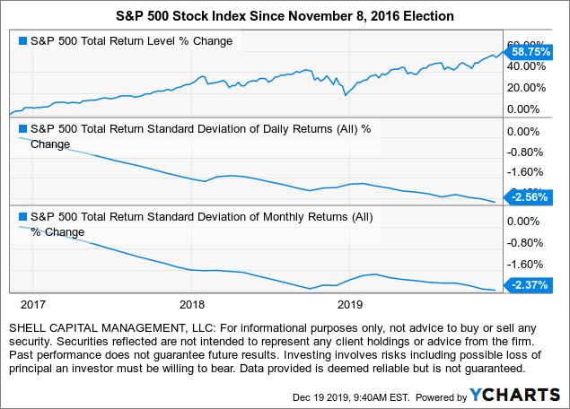 stock market since trump election