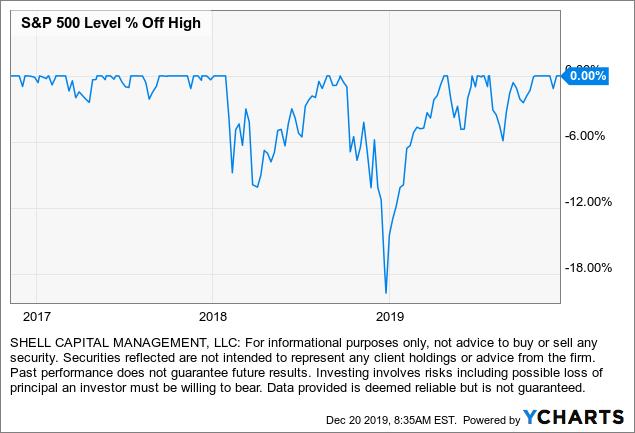 stock market volatility trump tweets