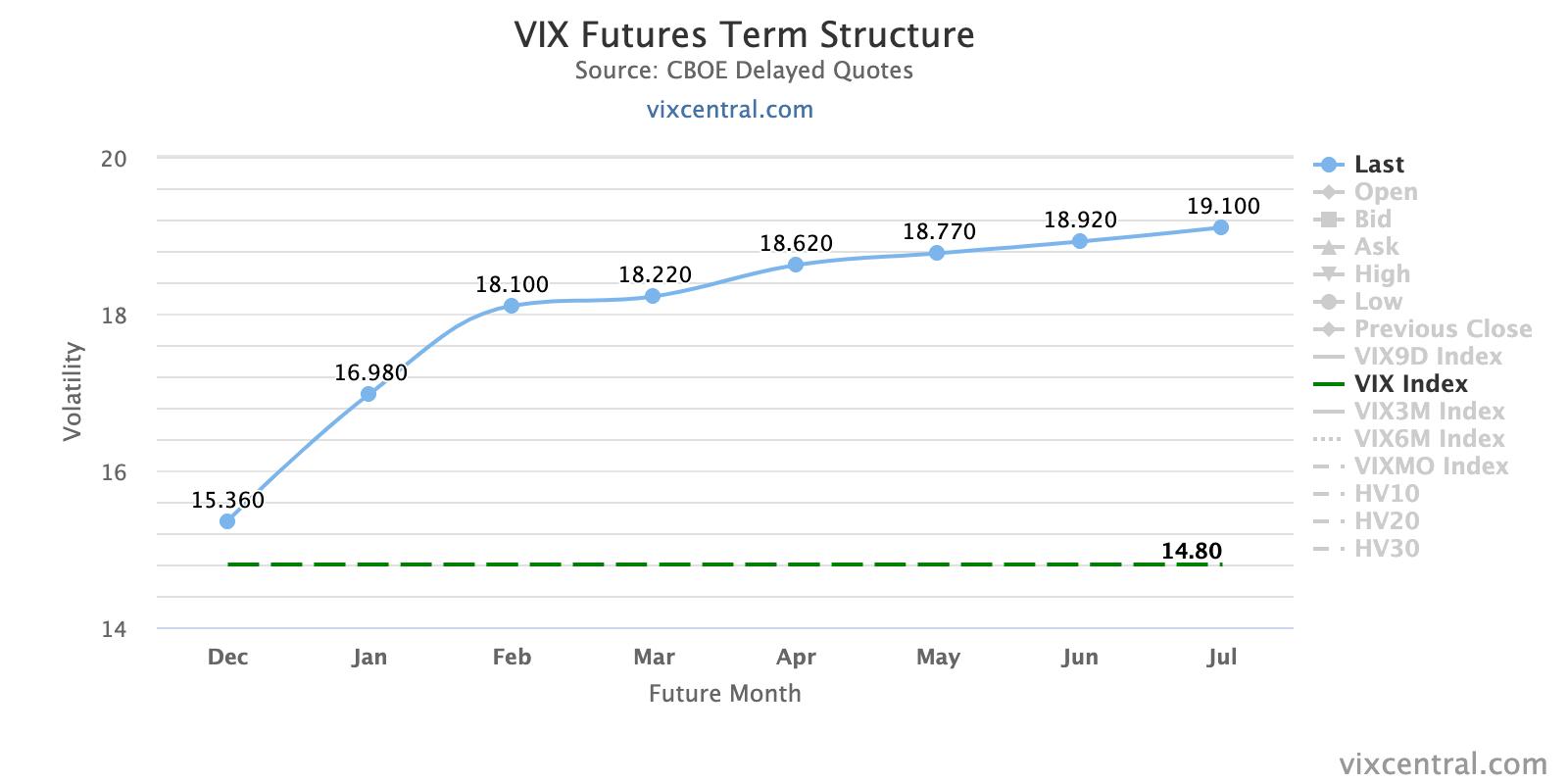 vix-futures-term-structu
