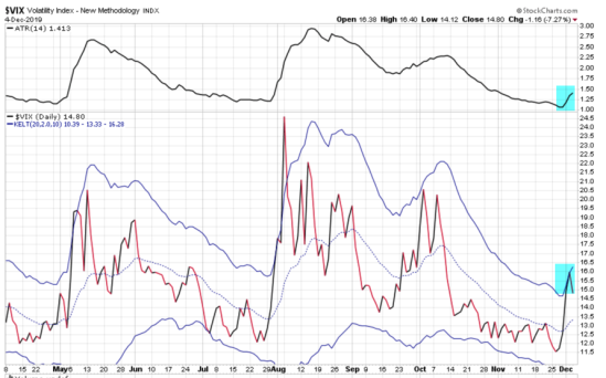 ViX #VIX $VIX volatility trading asymmetric
