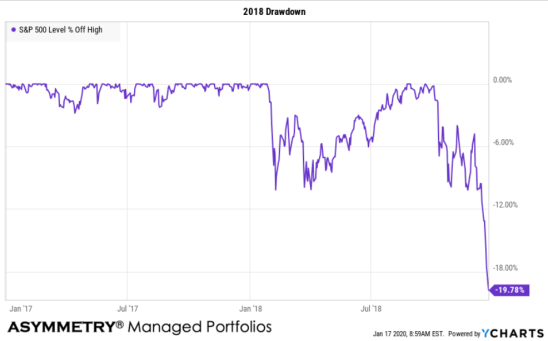 2018 Drawdown in stocks loss