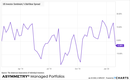 bull bear spread chart aaii sentiment
