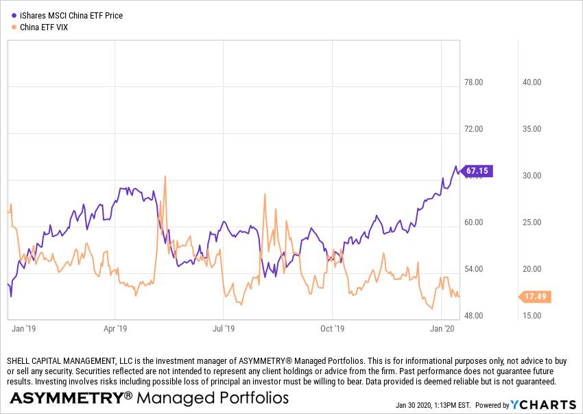 china stock trend coronavirus impact on market volatility