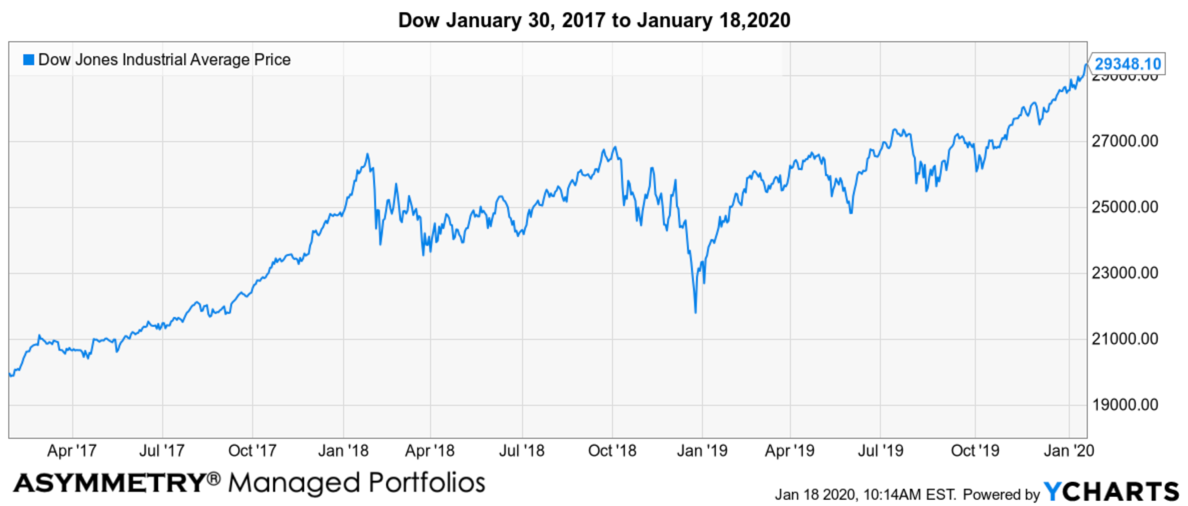 dow performance barron's 2017 30,000 call to 2020