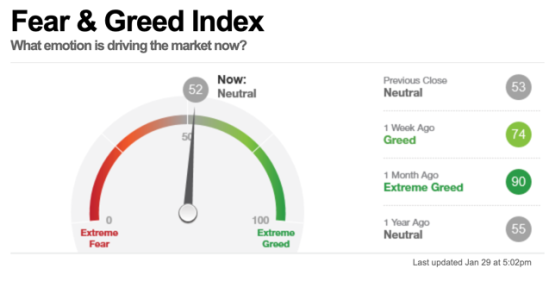 fear greed index analysis backtesting investor sentiment