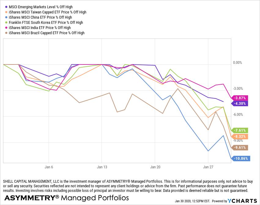global macro trend following