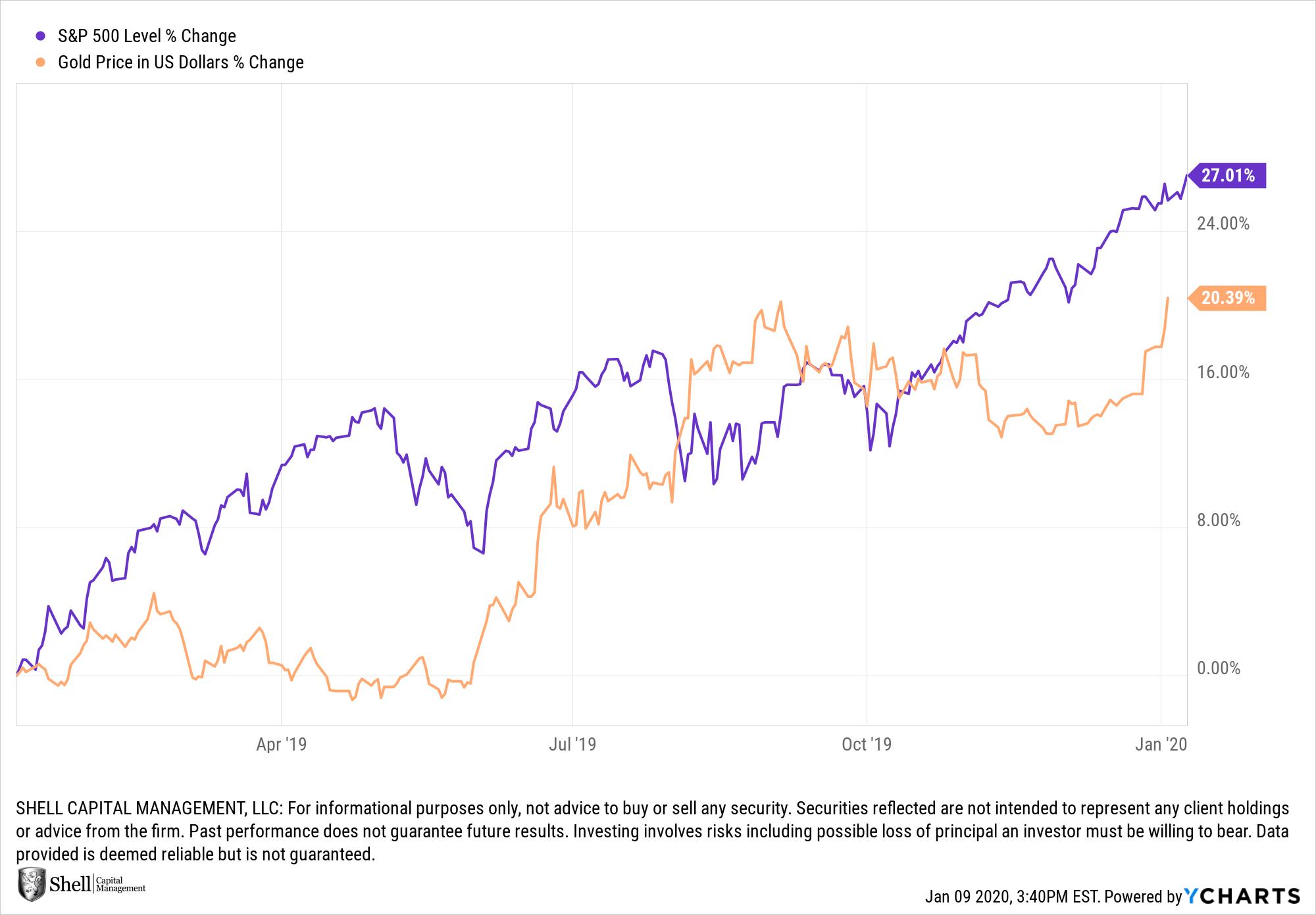 gold vs stocks safe haven
