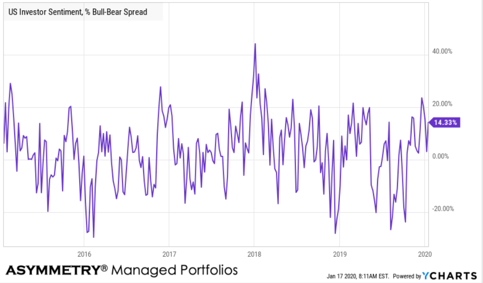 investor sentiment chart bull bear spread
