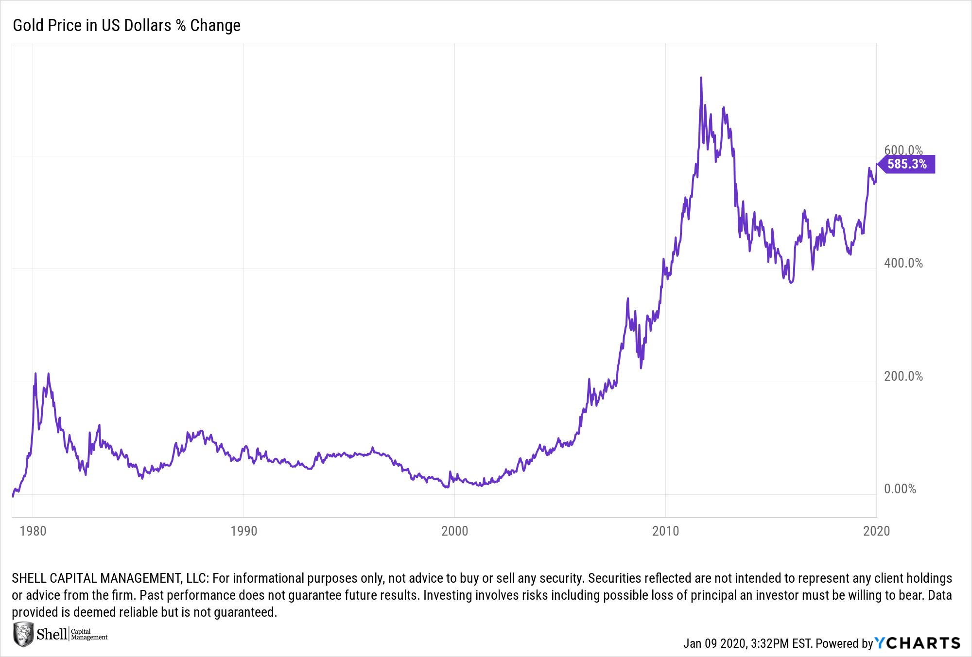 is gold a good buy right now