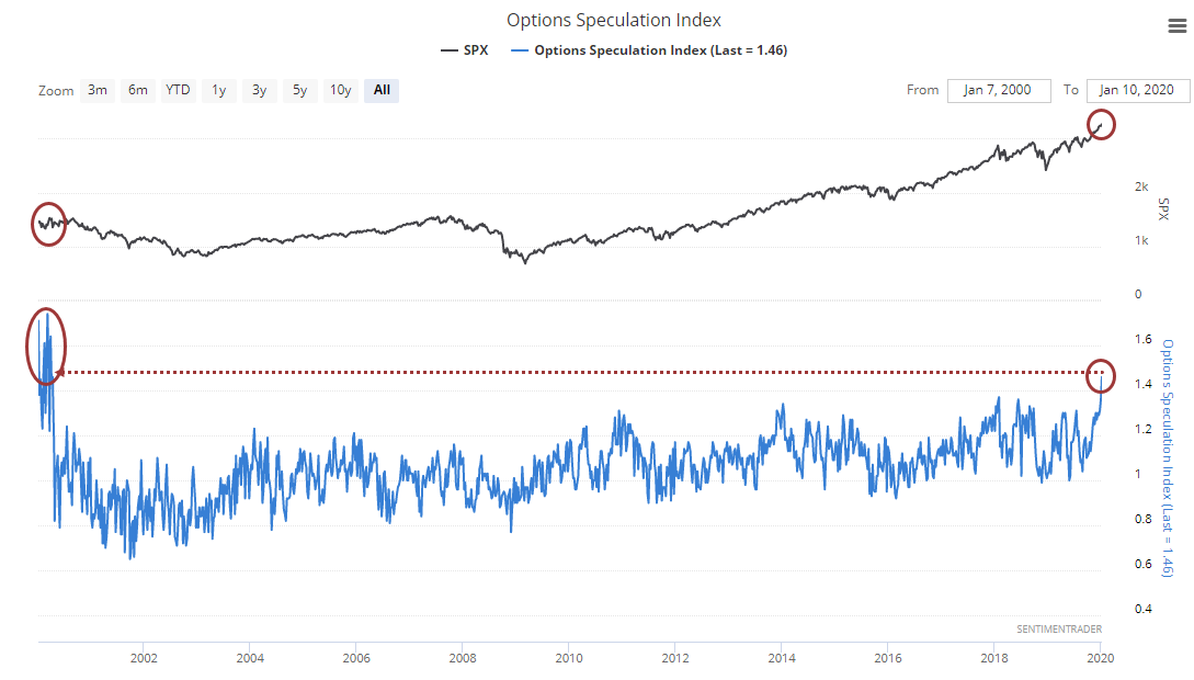 options speculation index