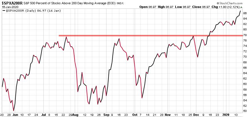 percent of stocks above 200 day moving average SPX SPY