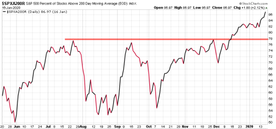 percent of stocks above 200 day moving average SPX SPY