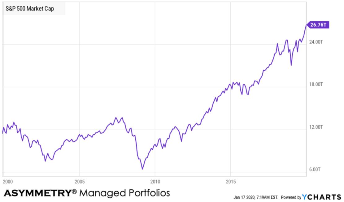 S&P 500 market capitalization cap history