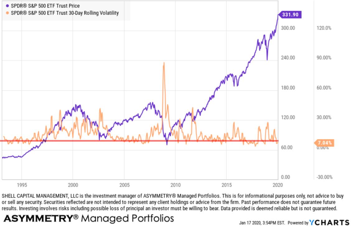 S&P 500 spx spy historical realized volatility expansion