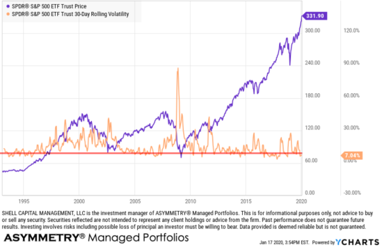S&P 500 spx spy historical realized volatility expansion