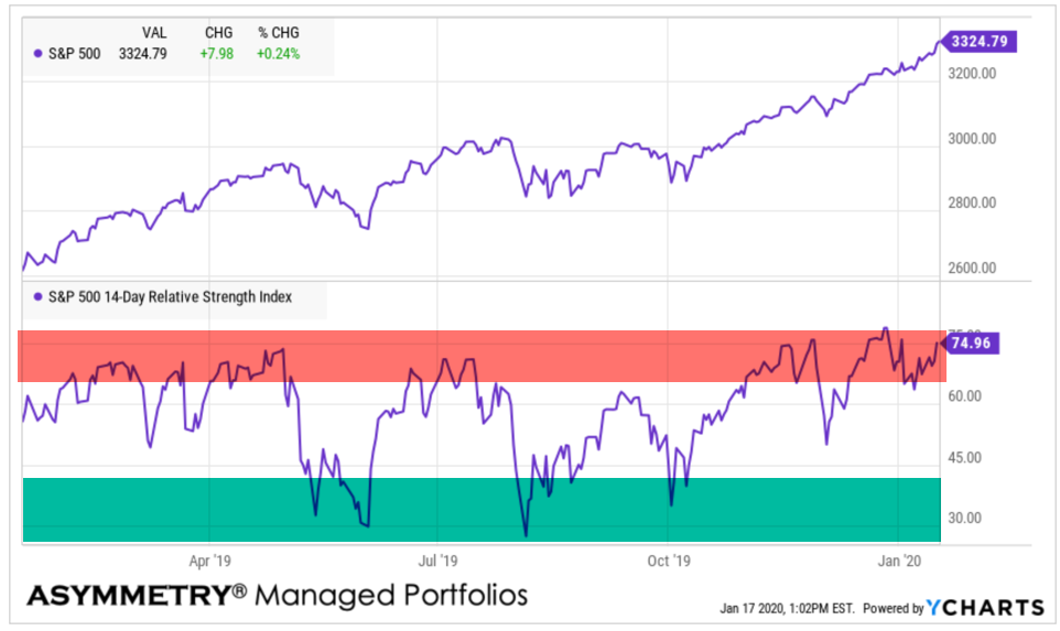 S&P relative strength momentum asymmetic returns