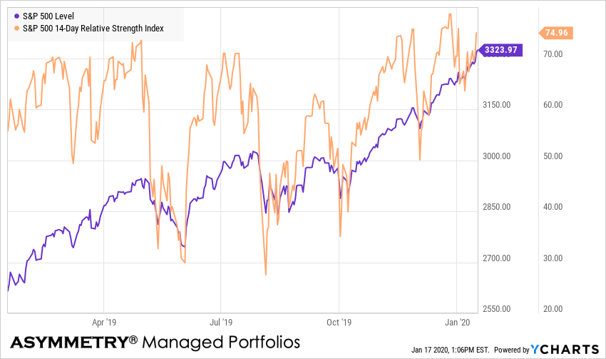 SPX SPY RSI RELATIVE STRENGTH