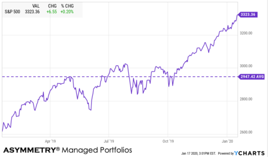 SPX SPY TREND AVERAGE LEVEL PAST YEAR